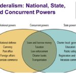 Overview of Indian Federalism and its Judicial Approach