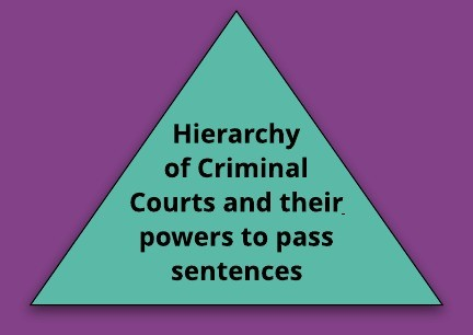 Hierarchy of Criminal Courts and their powers to pass sentences